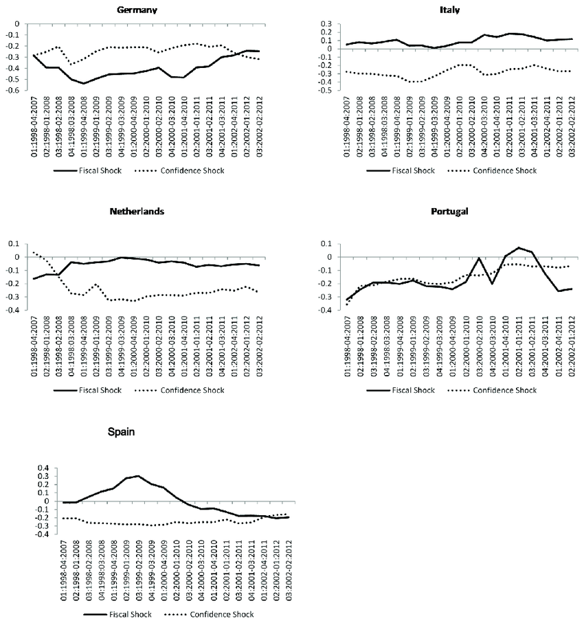Rolling Window estimates to both shocks. Real GDP impact