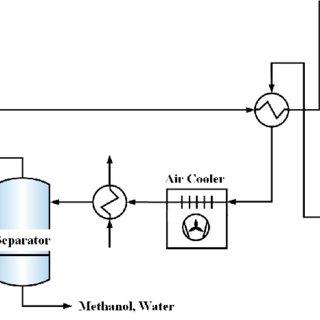 (PDF) Development of an Efficient Methanol Production