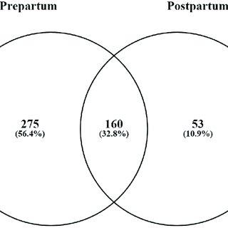 Faith of trimethylamine originating from the gut