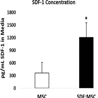(PDF) Role of SDF-1:CXCR4 in Impaired Post-Myocardial
