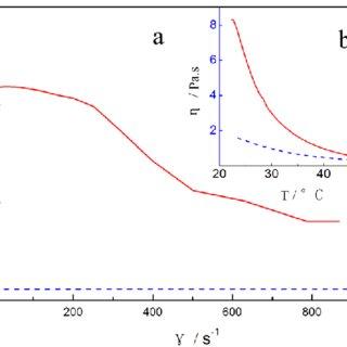 Experimental observation of hemostatic materials