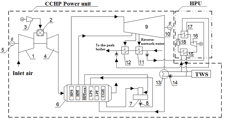 Schematic diagram of the heat cogeneration plant with HPU