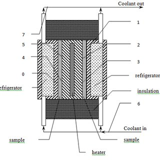 (PDF) Experimental study of thermal conductivity of