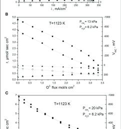 electrokinetic measurements on ni au 1 at ysz under internal steam download scientific diagram [ 736 x 1525 Pixel ]