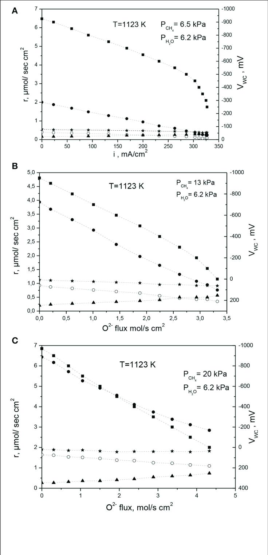 medium resolution of  electrokinetic measurements on ni au 1 at ysz under internal steam download scientific diagram