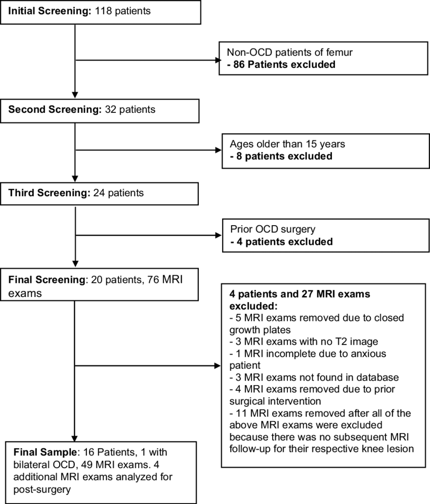 hight resolution of flowchart depicting the screening process mri magnetic resonance imaging ocd osteochondritis dissecans