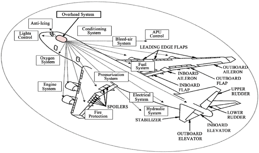 The function of overhead system that controls Boeing 747