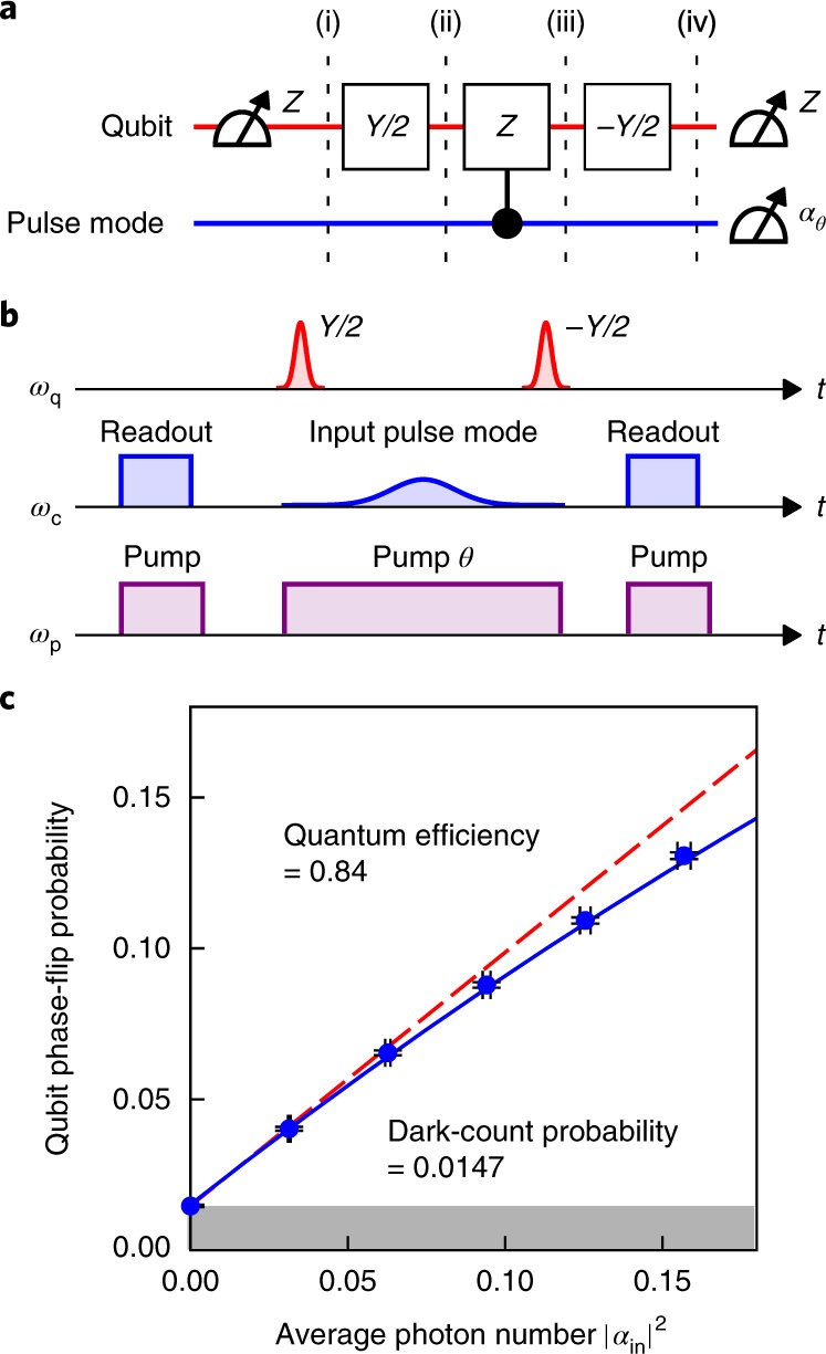 hight resolution of qnd detection of an itinerant microwave photon a quantum circuit diagram of the protocol