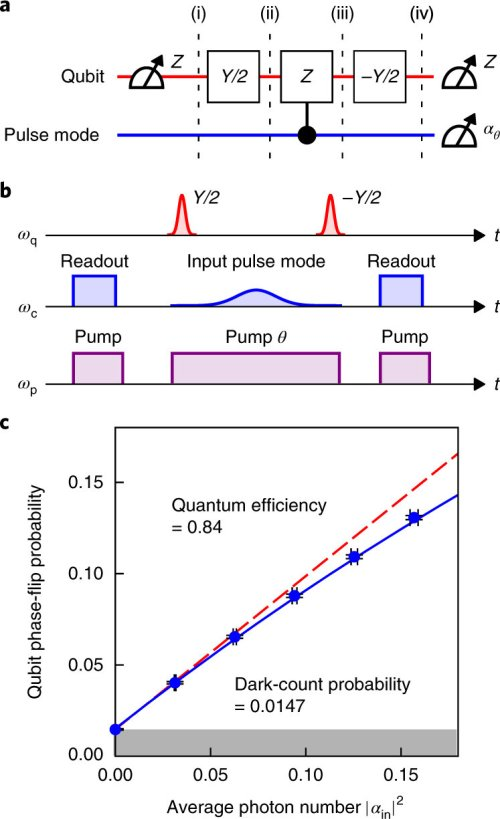 small resolution of qnd detection of an itinerant microwave photon a quantum circuit diagram of the protocol