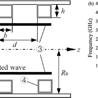 (a) Schematic diagram of the high frequency system, (b