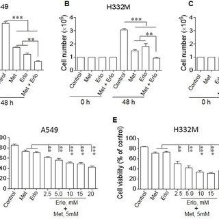 Mechanisms of acquired resistance to gefitinib/erlotinib