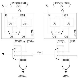 Partial diagram of a Xilinx 7 Series configurable logic