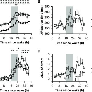 (PDF) Effects of total sleep deprivation on divided