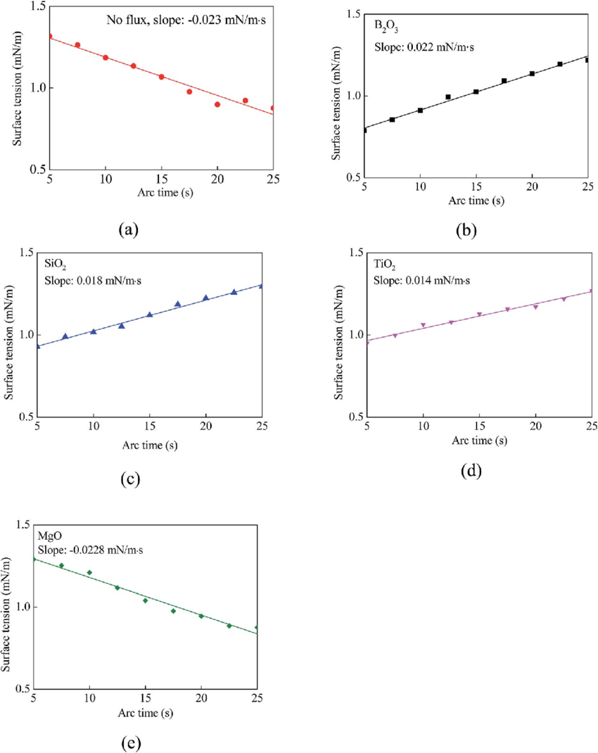 medium resolution of temporal variation of average surface tension for the tig welding with and without activating flux