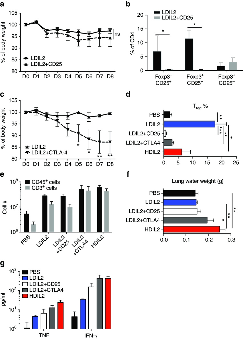 Regulatory T cell depletion in low-dose IL-2 human immune