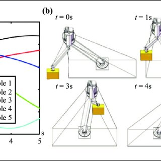 (PDF) Design and analysis of a novel cable-actuated