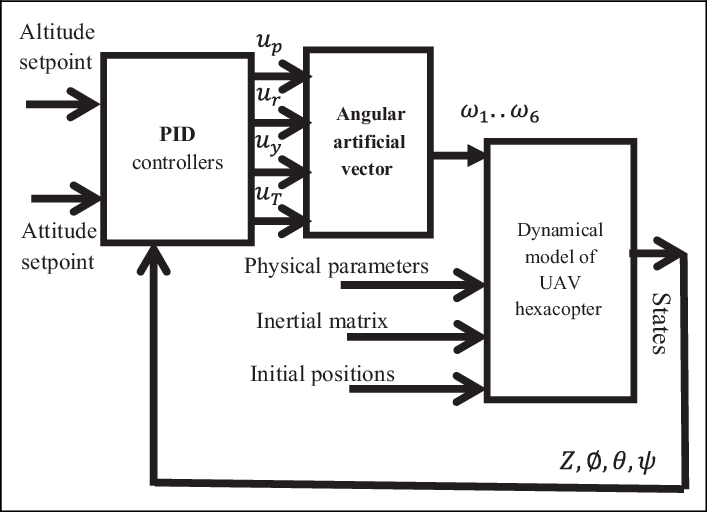 The block diagram of a PID controller connected to the