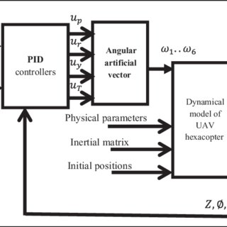 Block diagram of the hexacopter dynamics system