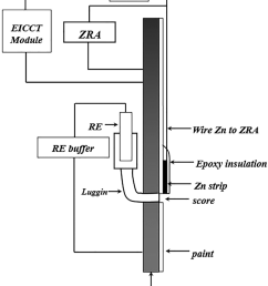 laminate experiments schematics of zero resistance ammeter zra used for measuring the coupling current [ 850 x 990 Pixel ]