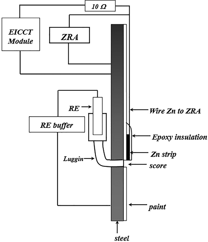 hight resolution of laminate experiments schematics of zero resistance ammeter zra used for measuring the coupling current