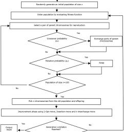 flow chart of solution of vrp using hybrid ga [ 850 x 1034 Pixel ]