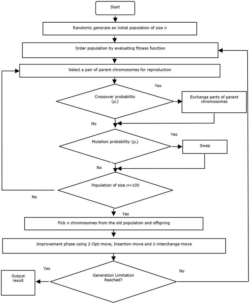 medium resolution of flow chart of solution of vrp using hybrid ga