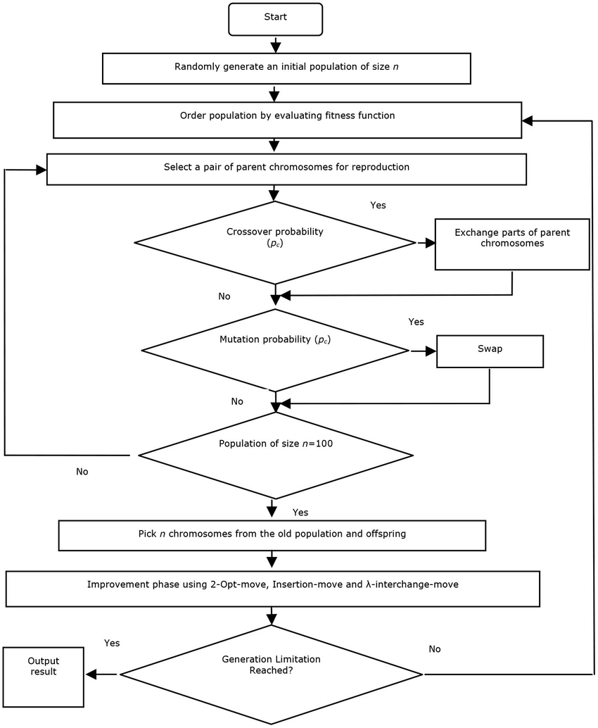 hight resolution of flow chart of solution of vrp using hybrid ga