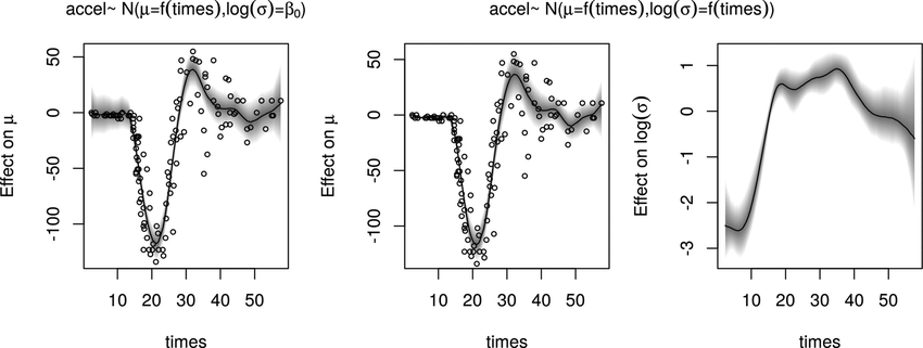Figure . Estimated effects of the Gaussian location-scale