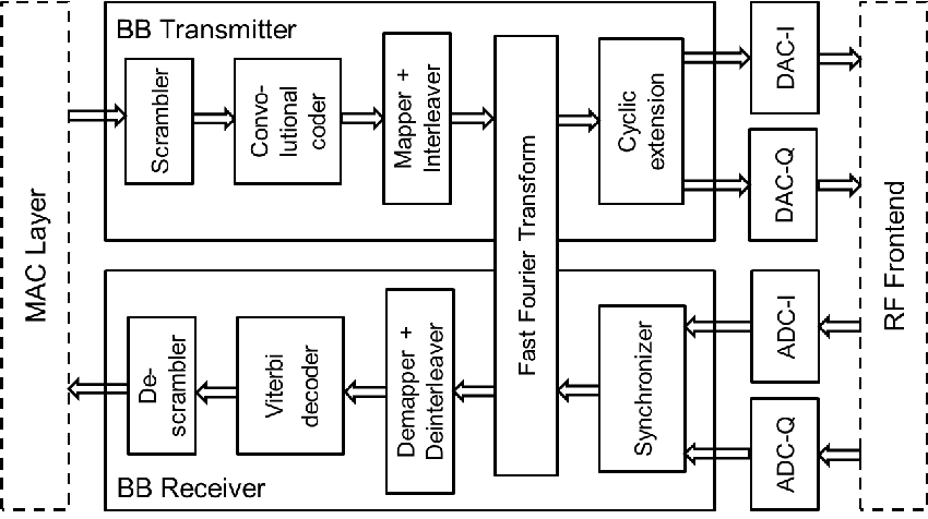 Block diagram of the DEAL OFDM baseband processor (IEEE