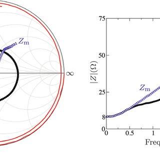 (PDF) Thin-Film Magneto-Impedance Sensors