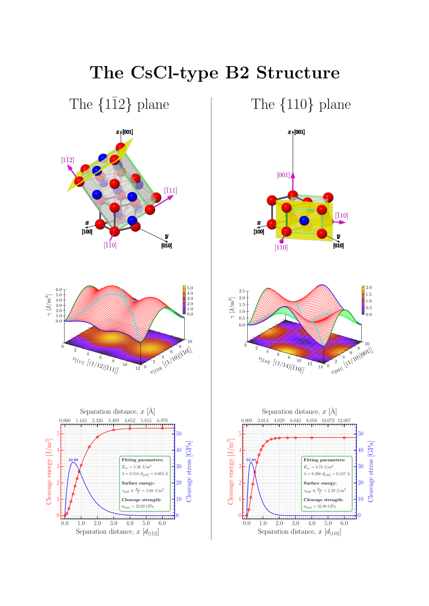 medium resolution of the surface and cleavage energy calculated in b2 feco