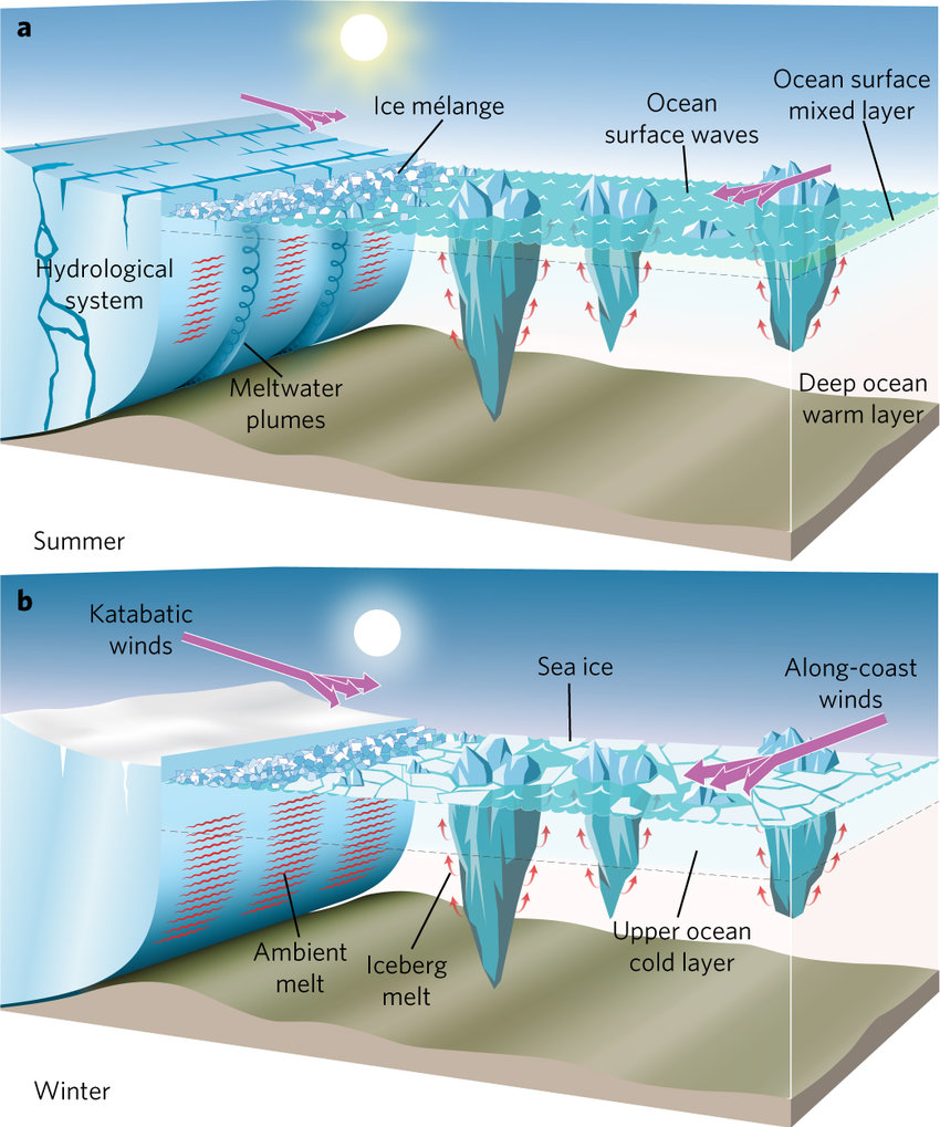 hight resolution of seasonal differences in the glacier fjord environment a b graphical representation of the