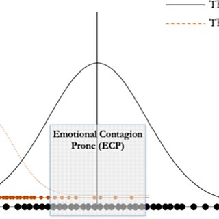 The emotional contagion test. (a) Schematic representation