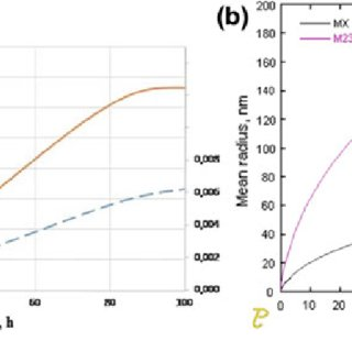 (PDF) Features of Carbide Precipitation During Tempering