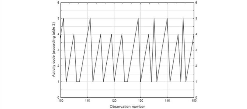 Fragment of a time series of operations performed by a
