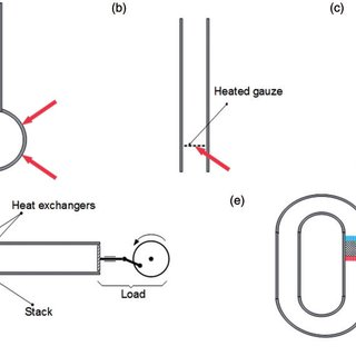 (a) Sondhauss tube, with a heated bulb; (b) Rijke tube