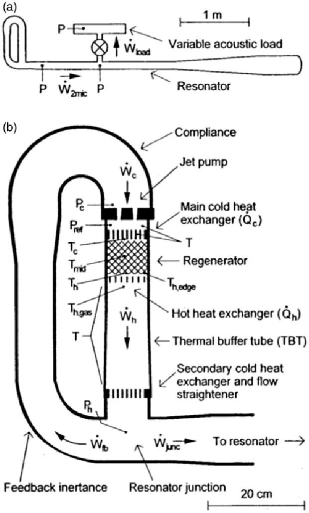Thermoacoustic Stirling Heat Engine (TASHE) of Backhaus