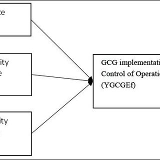 (PDF) Factors Affecting the Implementation of Good