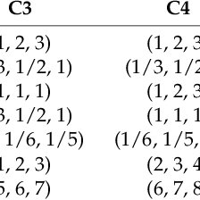 The completed questionnaire for pairwise comparison