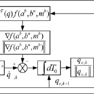 Trajectories of a subject with vergence disorders (TC