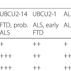(PDF) Clinical and neuropathological features of ALS/FTD