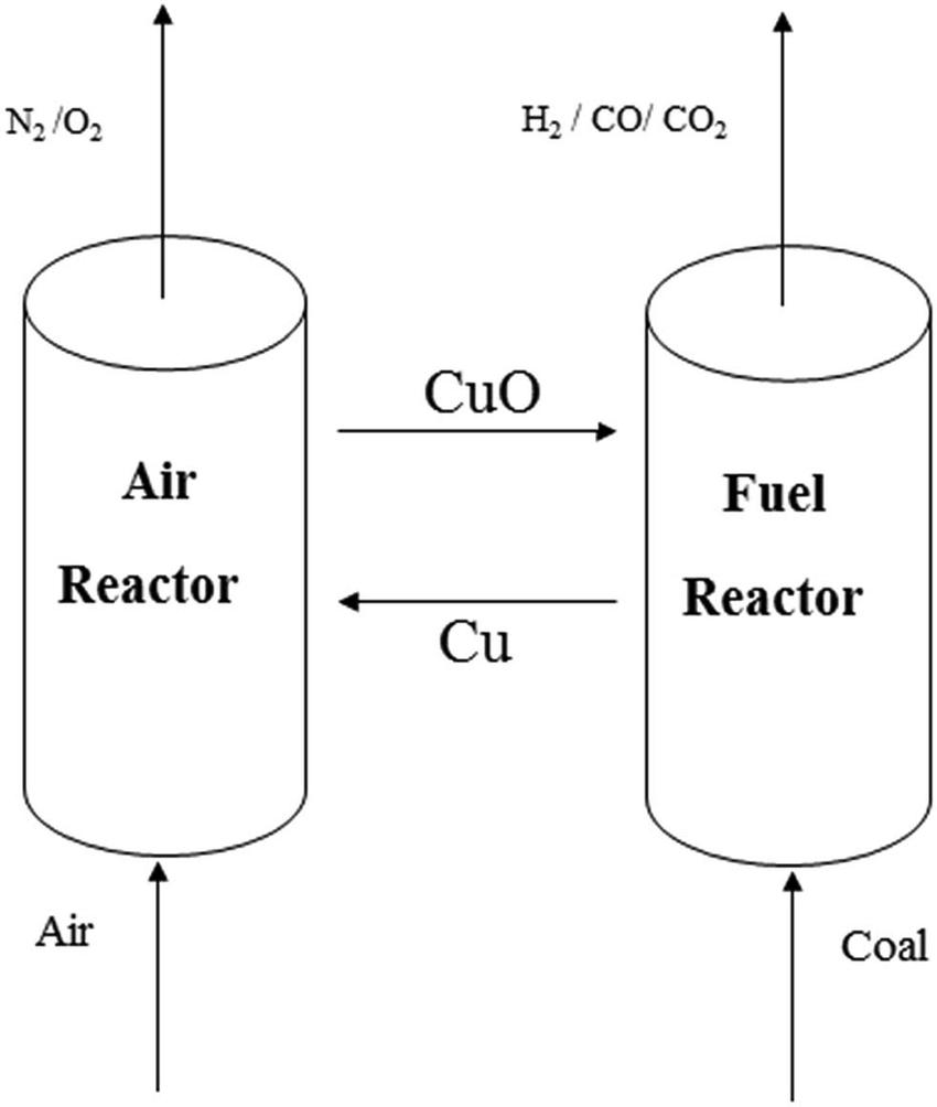 [WRG-9423] Process Flow Diagram Reactor
