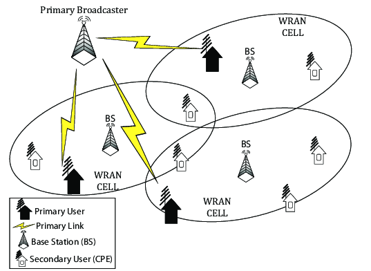 The IEEE 802.22 network architecture. WRAN, wireless