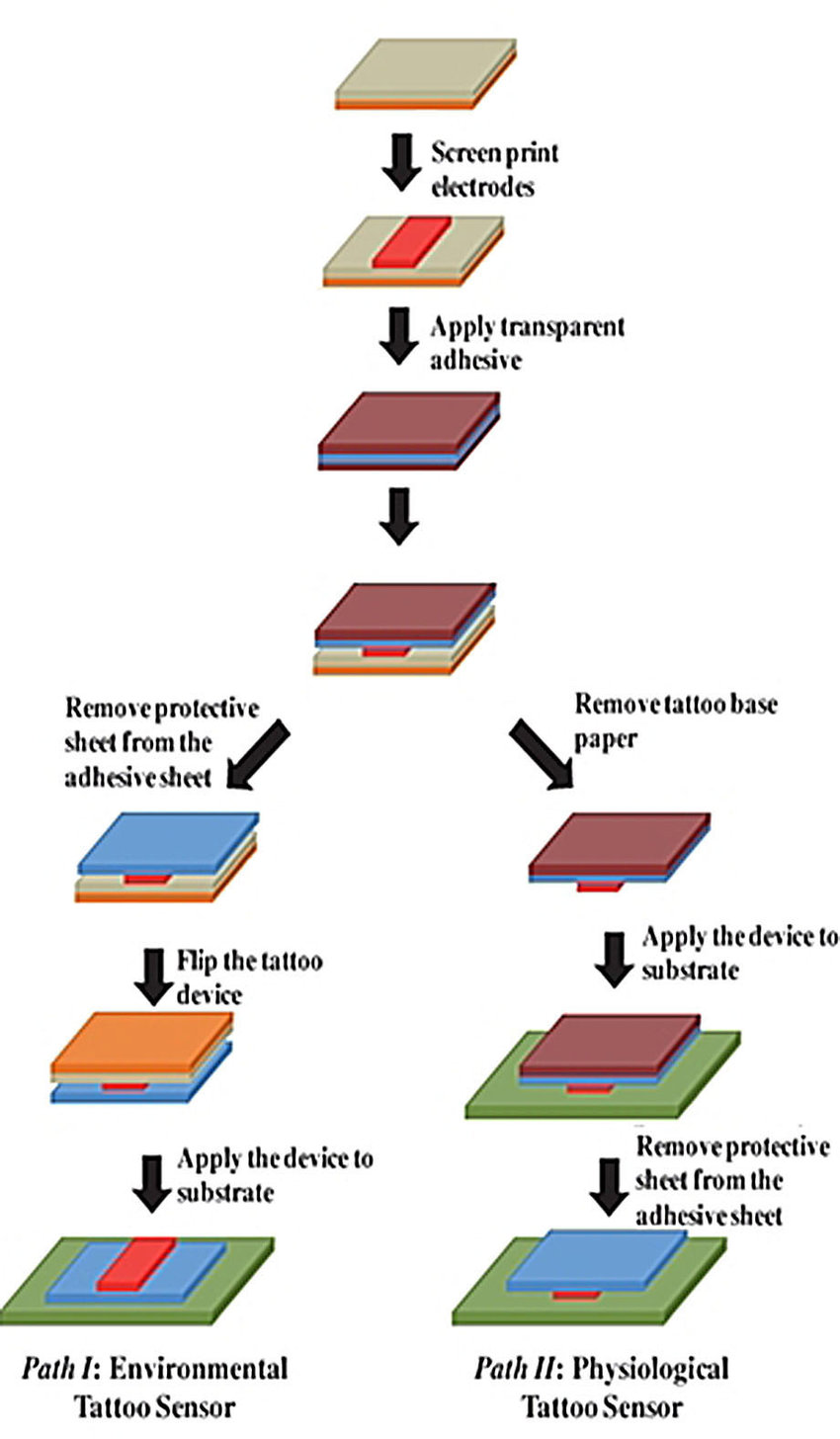medium resolution of fabrication of printable tattoo based electrochemical devices reproduced from ref 60