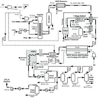 Detailed flow sheet of the sour compression unit