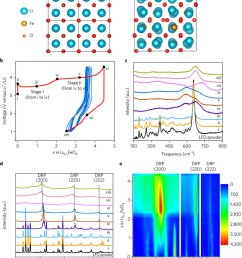 phase conversion of lfo during electrochemical cycling a structure of a 2 2  [ 850 x 1007 Pixel ]