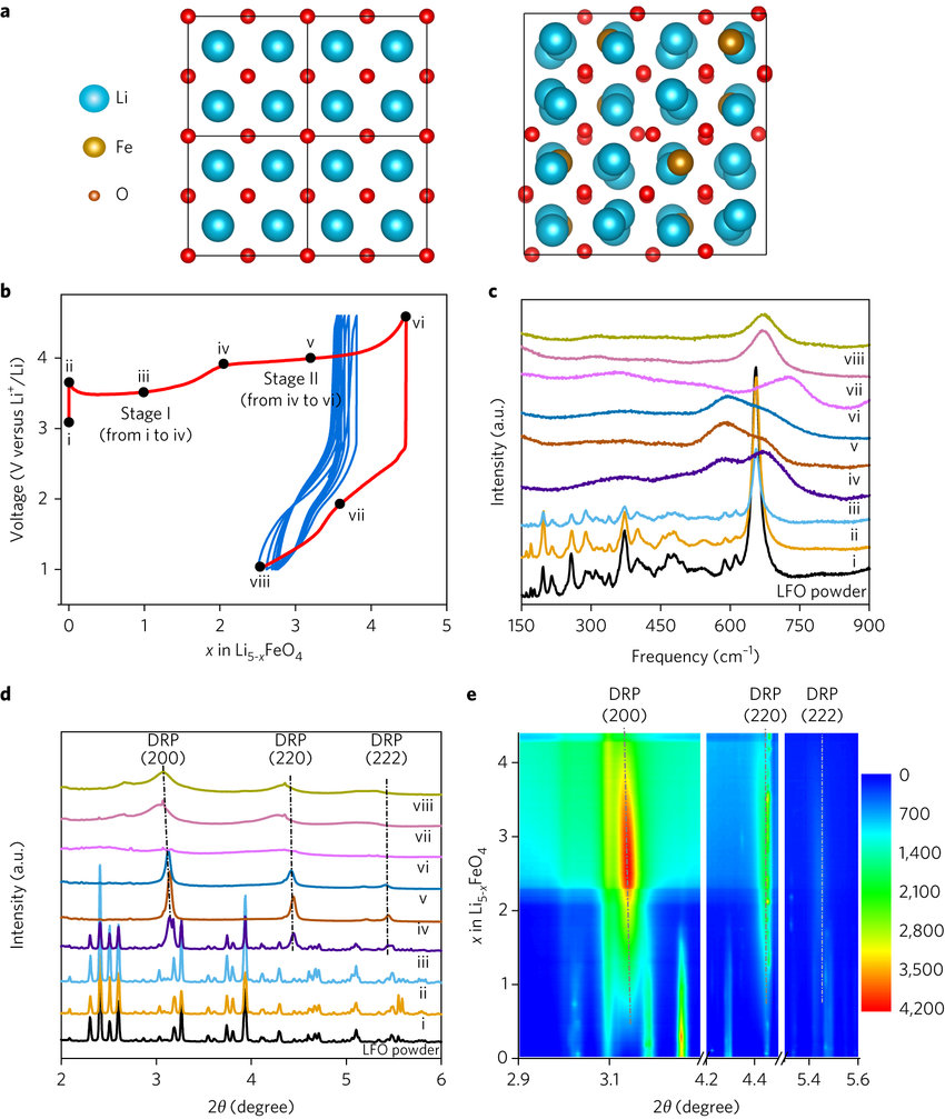 hight resolution of phase conversion of lfo during electrochemical cycling a structure of a 2 2