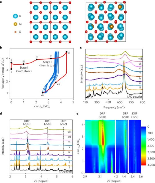 small resolution of phase conversion of lfo during electrochemical cycling a structure of a 2 2