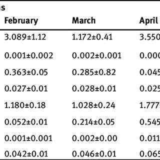 (PDF) Evaluation of temporary seasonal variation of heavy