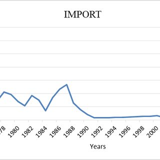 (PDF) The Impact of Imports and Exports Performance on the